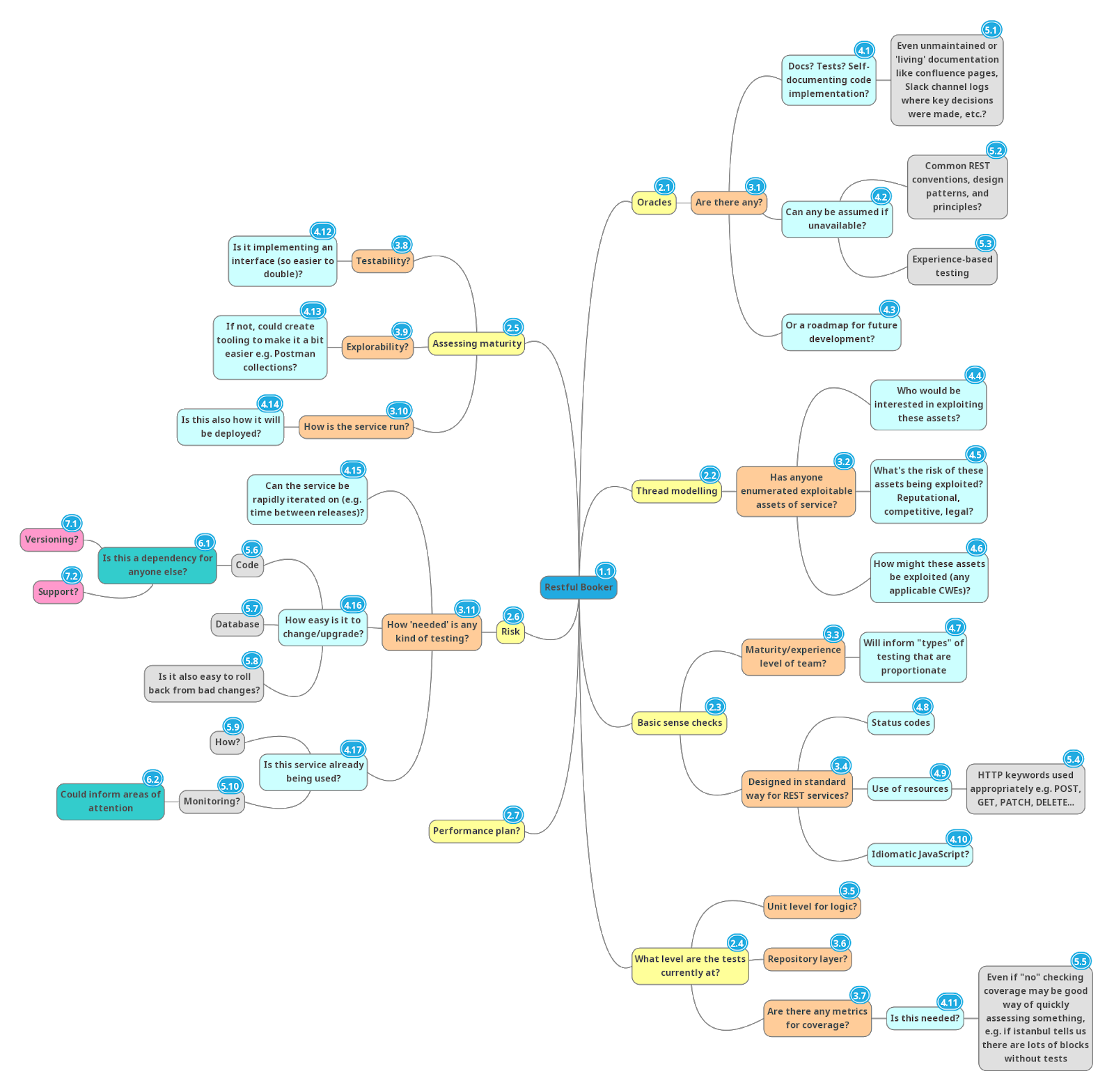 Mind map of test ideation